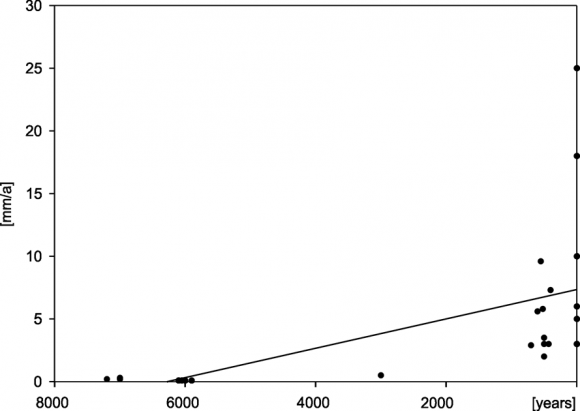 Present And Past Sedimentation Rates In Loess Areas Of The Lublin