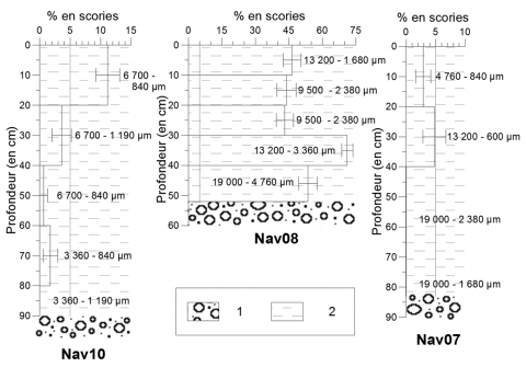 Fig. 6 – Profils des concentrations en scories des classes granulométriques les plus grossières des sondages Nav07, Nav08 et Nav10. Fig. 6 – Slag concentration profiles of the coarsest grain size classes from the Nav07, Nav08 and Nav10 core samples.