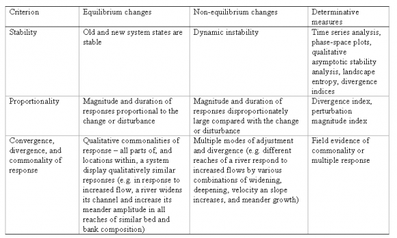 A History Of The Systems Approach In Geomorphology