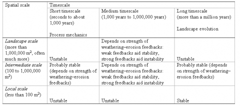 Table 2 – Stability–instability relationships in weathering systems, adapted from a diagram in Phillips, 2006.Tableau 2 – Relations de stabilité–instabilité dans les systèmes d'altération, d'après un diagramme in Phillips, 2006