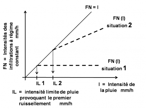 Fig. 4 – Détermination graphique des intensités limites IL (mm/h) provoquant les premiers ruissellements pour deux situations. Fig. 4 – Graphic construction of Il limit infiltration rates (mm/h) producing the first runoff for two situations.