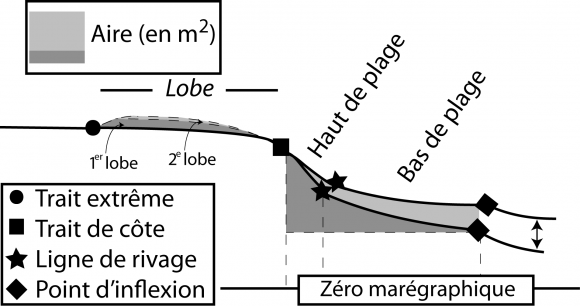 Volution c ti re micro chelle et mise au point d un indice de sensibilit g omorphologique des - Calcul metre lineaire ...