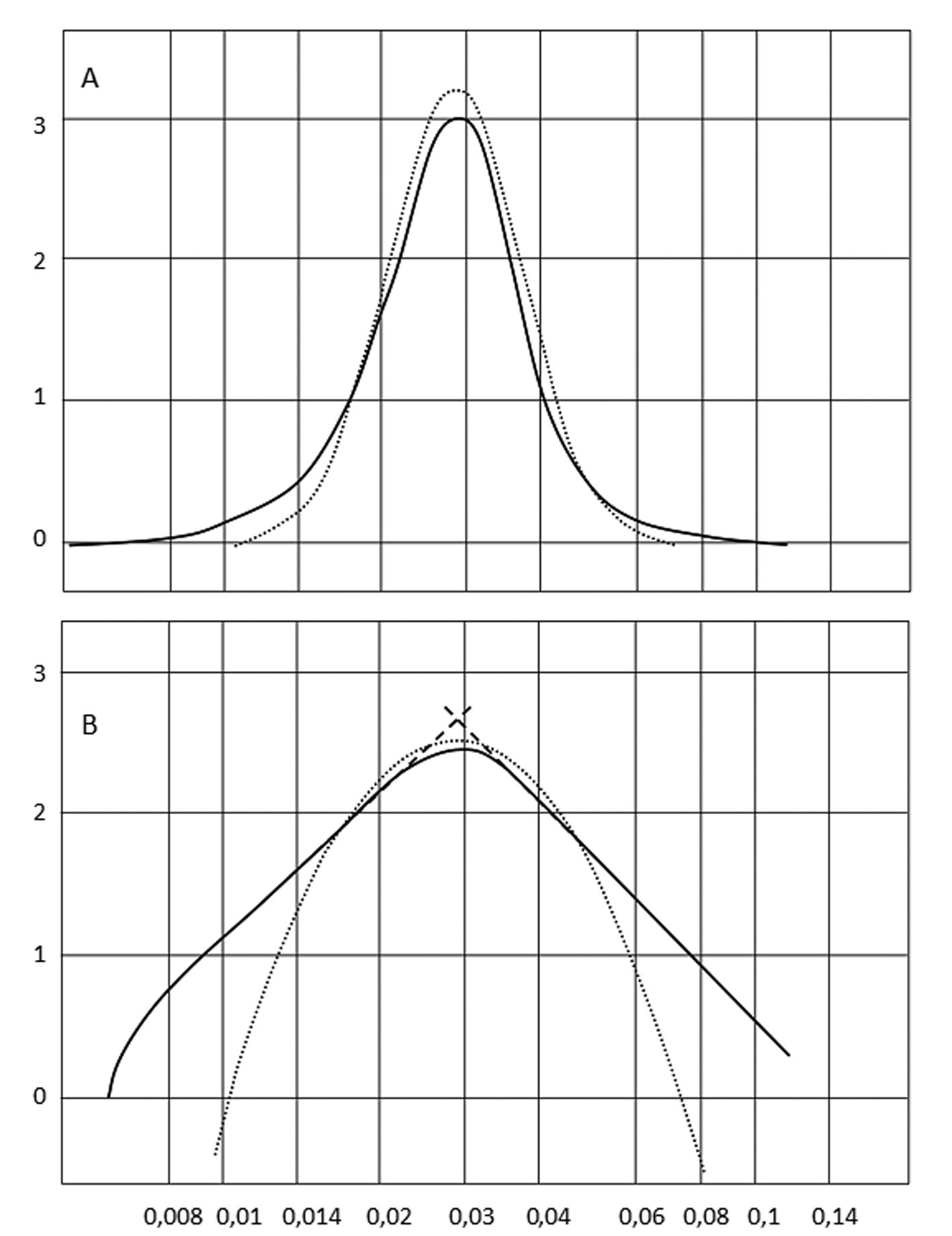Indices Granulom Triques Et Lois De Distributions