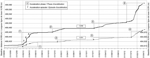 Fig. 6 – VLRH-VLRV and VLRB-VLRV baselines evolution between August 2009 and April 2013.Fig. 6 – Longueurs des lignes de base VLRH-VLRV et VLRB-VLRV enregistrées entre août 2009 et avril 2013.