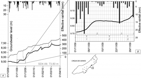 Fig. 7 – Rainfall – groundwater levels (at SD4) relationships during a typical recharge period. Fig. 7 – Relation pluie-nappe (à SD4) en période de recharge.
