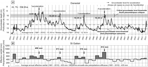 Fig. 8 – Relation between groundwater level variations at Danestal piezometer and effective rainfall between at Saint-Gatien between 1974 and 2013. Fig. 8 – Relations entre les variations de la nappe de Danestal et les pluies efficaces annuelles entre 1974 et 2013.
