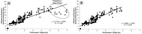 Fig. 5 - Relación entre profundidade e velocidade: con pulsacións (a) e sen pulsacións (b). Fig. 5 - Entre a profundidade de fluxo e a relación de velocidade: con pulsos de Lahar (a) e sen pulsos de lahar (b).