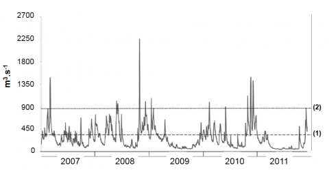 Fig. 4 – Variation des débits moyens journaliers et repérage des crues (2007-2011).   Fig. 4 – Change in mean daily discharges and identification of flood (2007-2011).