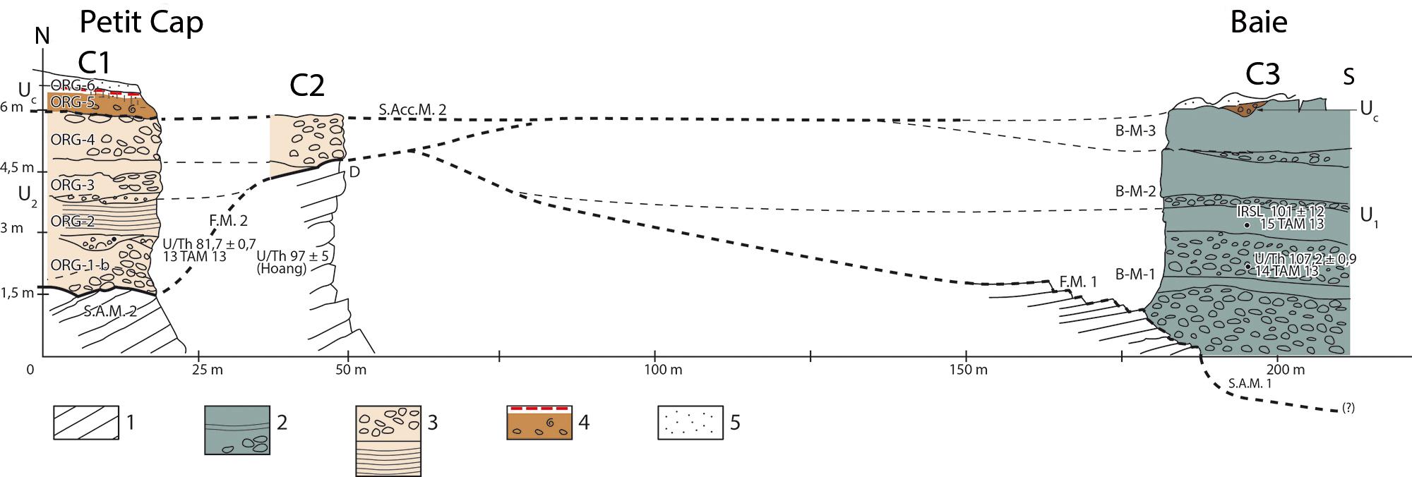 Définition de la datation stratigraphique