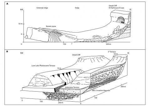 Fig. 2: Coastal geomorphologic patterns. A – « Oulja »-type coast at El Harhoura-Temara, after Chahid & al., in this volume; B – Stepped-like terraces coast at Arhoud, Atlantic Atlas, after Weisrock, 1980, modified (today, the Holocene terrace has totally disappeared).