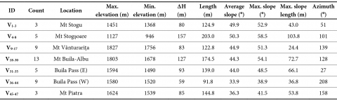 Tab. 1 − Synthetic statistical data on the morphometry of steep dry valleys in the Vânturarița‑Buila Massif.  Tab. 1 − Données statistiques synthétiques de la morphométrie des SDVs dans le massif de Vânturarița‑Buila.