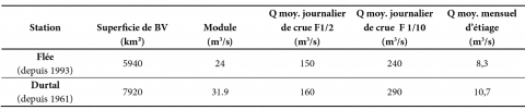 Tab. 1 – Débits moyens annuels et mensuels sur le secteur d'étude (données issues de la Banque Hydro consultée le 22 mai 2016).Tab. 1 – Annual and monthly mean rates measured in the studied area (Data from Hydro database accessed May 22nd 2016).