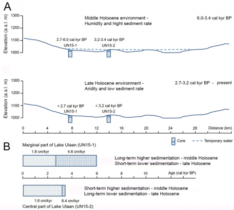 6 – holocene climate and sedimentation rate in lake ulaan  fig  6
