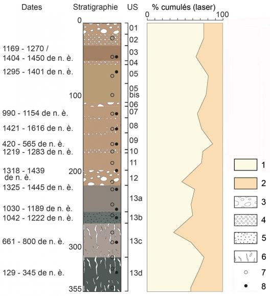 La méthode de datation de radiocarbone a été utilisée en Inde pour la première fois à