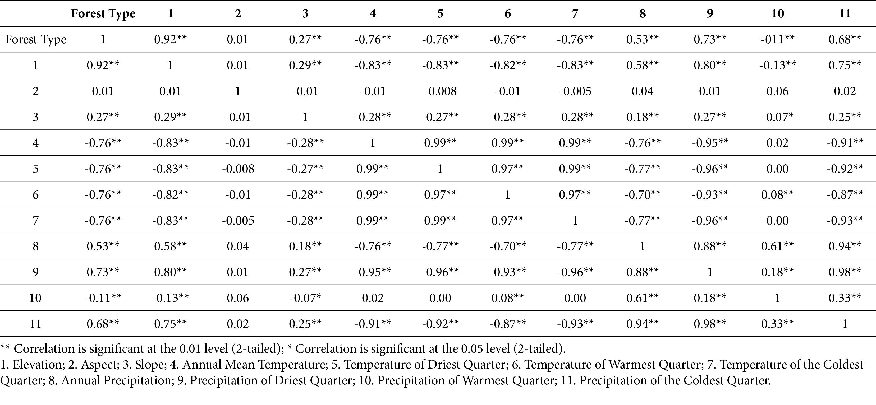 Impact of Climatic and Topographic Factors on Distribution