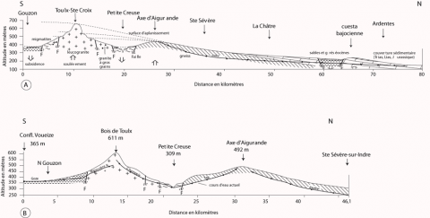 Fig. 3 – Coupes sud-nord. Fig. 3 – North-south cross-sections.