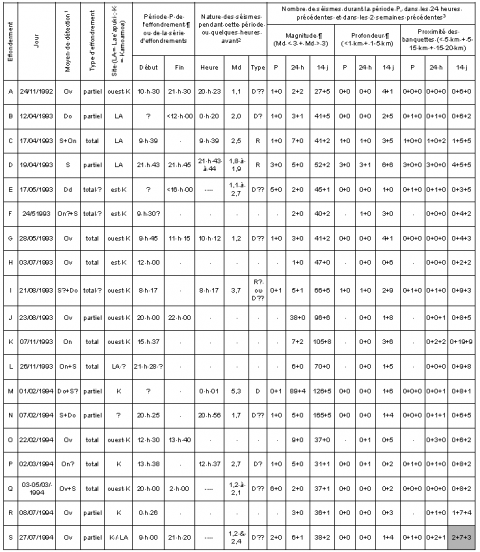 Tableau 1 – Liste des effondrements étudiés et sismicité entre novembre 1992 et juillet 1994. Table 1 – List of the studied collapses, and seismicity between November 1992 and July 1994.