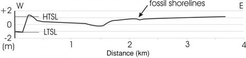 Fig. 6 – Cross-shore topographic profile showing the entire sand flat within the current tidal range. Fig. 6 – Profil topographique transversal totalement inscrit dans le marnage actuel.