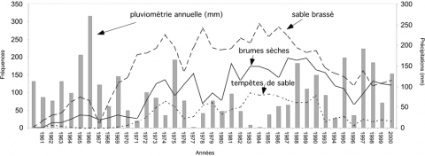 Fig. 7 – Tempêtes de sable, vents de poussières, brumes sèches et pluviométrie à Nouakchott de 1961 à 2000 (source : Agence pour la sécurité de la navigation aérienne en Afrique et à Madagascar, ASECNA). Fig. 7 –  Dust storms, dust winds, dry fog and rainfall in Nouakchott between 1961 and 2000 (source: Agency for the safety of air navigation in Africa and Madagascar, ASECNA).
