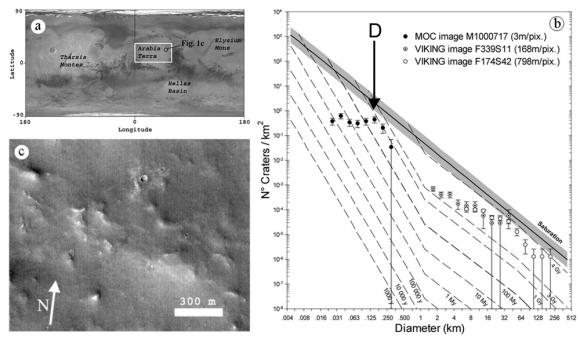 Estimate Of Aeolian Dust Thickness In Arabia Terra  Mars