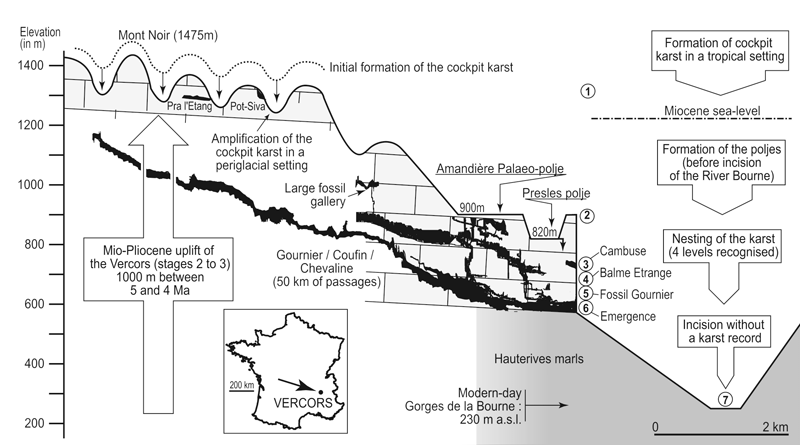 karst  from palaeogeographic archives to environmental