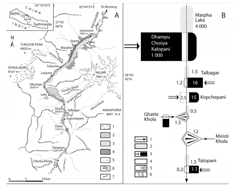 Fig. 7 – Preliminary sediment budget in the Kali Gandaki valley, Nepal Himalayas (after Fort et al., 2009). Fig. 7 – Budget sédimentaire préliminaire dans la vallée de la Kali Gandaki, Himalaya du Népal (d'après Fort et al., 2009).