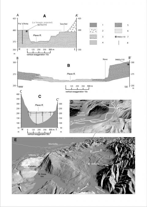 Fig. 2 – Representative cross-sections in the Vallone Bellunese and Quero Canyon (mountain basin).Fig. 2 – Coupes représentatives du Vallone Bellunese et des gorges du Quero (bassin de montagne)