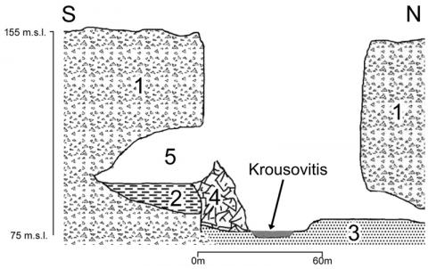 Fig. 2 – Stratigraphic section of the Krousovitis valley where Katarraktes cave is located.Fig. 2 – Coupe stratigraphique transversale de la vallée de la Krousovitis où est localisée la grotte de Katarraktes.