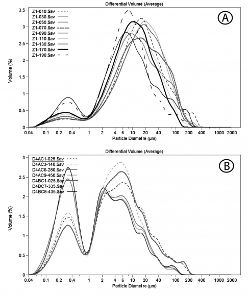 Geoarchaeological Study Of Karst Depressions Integrating Geophysical