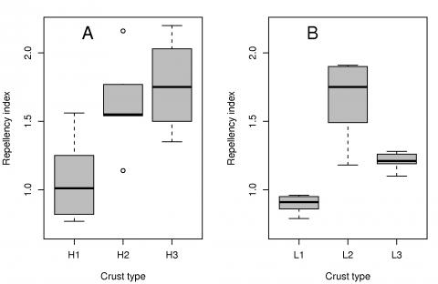 Fig. 12 – Boxplot of water repellency indices Ri (according to P.D. Hallett and I.M. Young, 1999) of the crusts at Hühnerwasser (A) and Neuer Lugteich (B).Fig. 12 – Valeurs des indices de répulsivité hydrique Ri (d'après P.D. Hallett et I.M. Young, 1999) des croûtes cryptogamiques à Hühnerwasser (A) et à Neuer Lugteich (B).