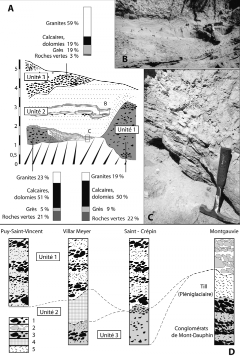 Fig. 4 – Exemples de coupes levées dans les dépôts des terrasses fluvio-glaciaires. Fig. 4 – Examples of sections observed in glacio-fluvial terrace deposits.