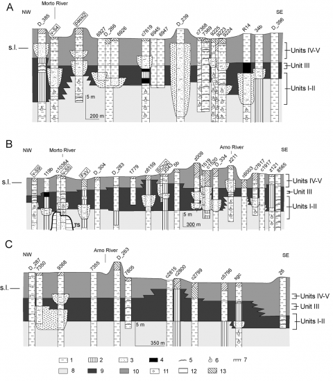 Fig. 6 – Depositional architecture of the fluvio-deltaic successionFig. 6 – Architecture des dépôts de la succession fluvio-deltaïque
