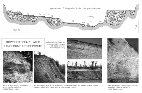Fig. 10 – Idealised section across the intermediate valley sector of a northern Marche underfit streamFig. 10 – Profil en travers schématique dans une vallée moyenne des Marches septentrionnales