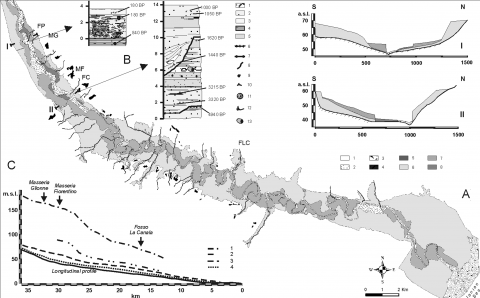 Fig. 2 – A: Geomorphological map of the middle-lower Basento valley. B: Alluvial sequences at Fosso Del Ponte and Fosso La Capriola. C: Longitudinal profiles of the Basento River and its terracesFig. 2 – A : Carte géomorphologique de la moyenne-basse vallée du Basento. B : Les séquences alluviales à Fosso Del Ponte et à Fosso La Capriola. C : Profils longitudinaux du fleuve Basento et de ses terrasses