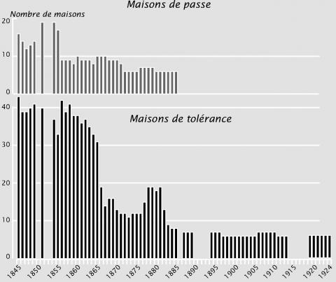 Figure 1. Répartition des établissements officiels (1845-1924)