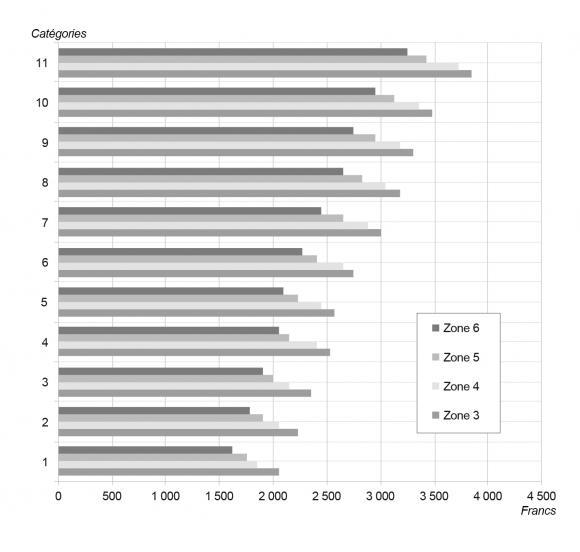 be923a126b9 Figure 4. Répartition des appointements des employés dans le département de  la Moselle en février