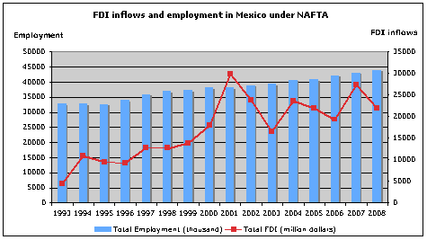 nafta and the prospects of free