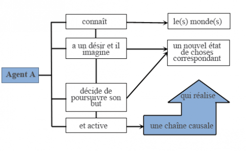 Figure 2. – La structure de l'action (Rigotti, 2008).