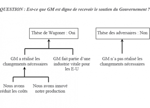 Figure 3. – R. Vue d'ensemble analytique de la discussion entre GM et ses adversaires.
