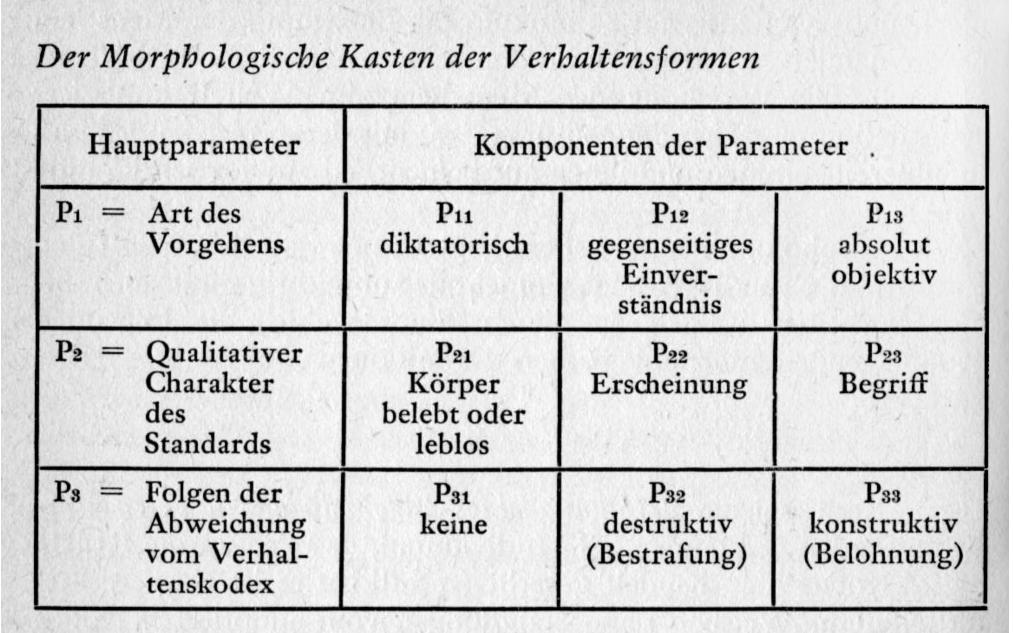 Morphologischer Kasten Mit Vorlage Beispiel Karl Hosang