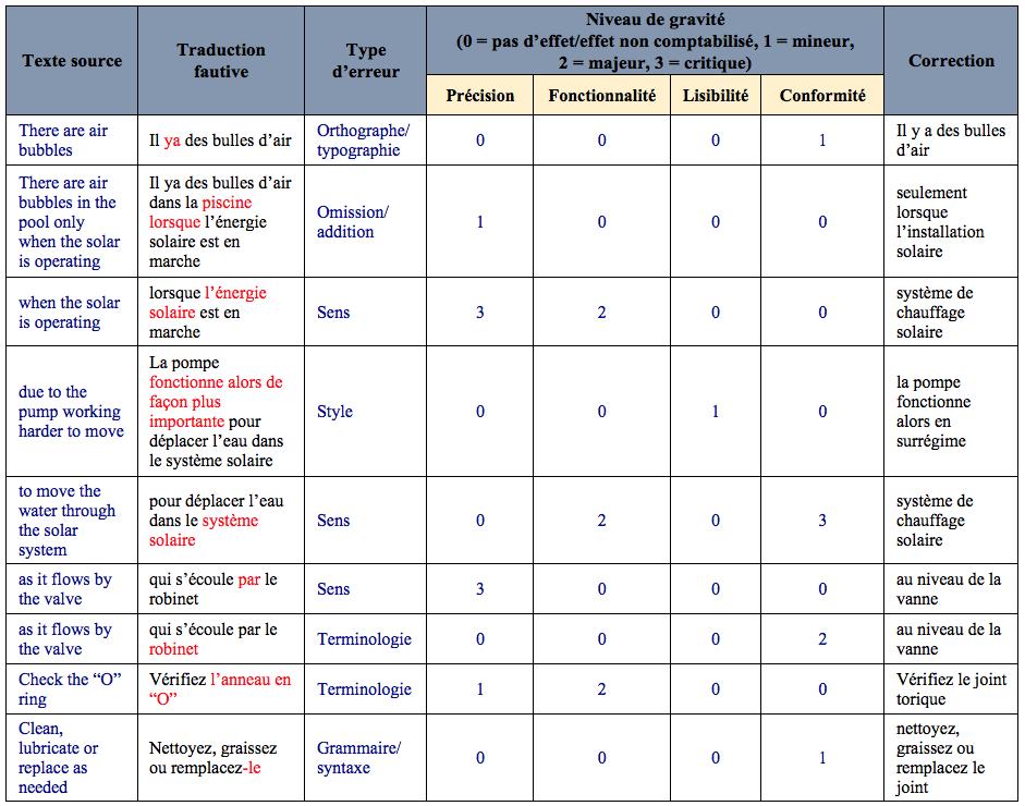 du contexte didactique aux pratiques professionnelles   proposition d u2019une grille multicrit u00e8res