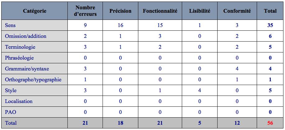 Super Du contexte didactique aux pratiques professionnelles  CL32