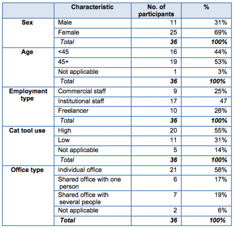Table 1. – Overview of characteristics of recruited sample.
