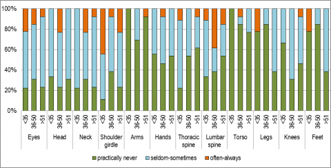Figure 3. – Frequency of recent ailments by age category.