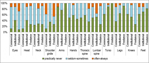 Figure 4. – Frequency of recent ailments by position.