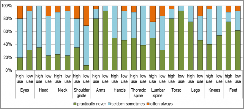 Figure 5. – Frequency of recent ailments by level of CAT tool use.