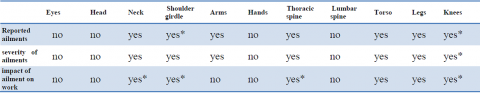 Table 2. – Relation of workplace ergonomics to reported ailments, ailment severity and impact on work.