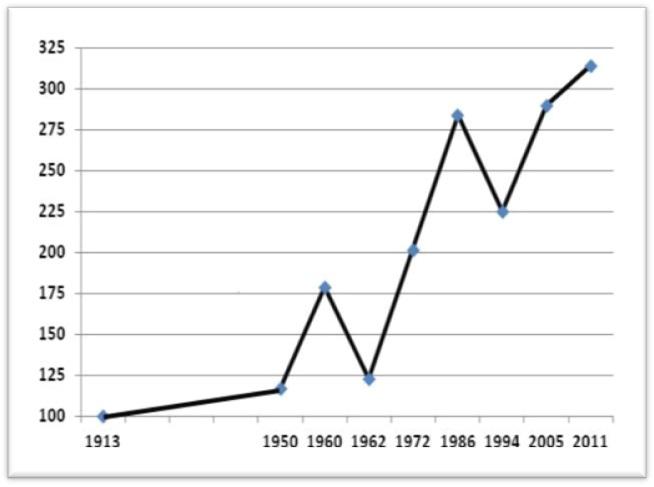 Croissance Economique Et Developpement 1962 2012 Quel Bilan