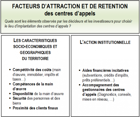 Attraction Et Retention Des Centres D Appels L Innovation