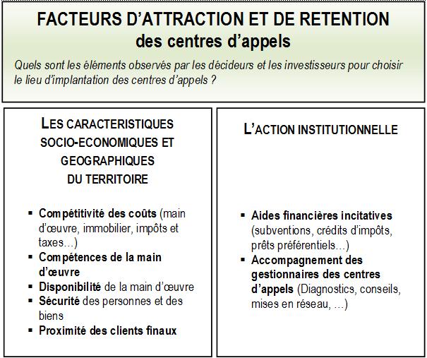 Attraction Et Rétention Des Centres D Appels L Innovation